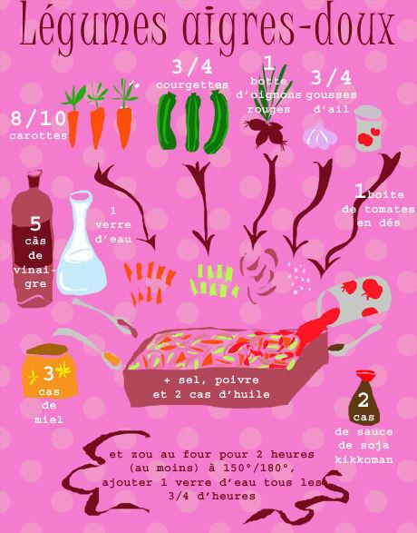 légumes confits à 'laigre doux