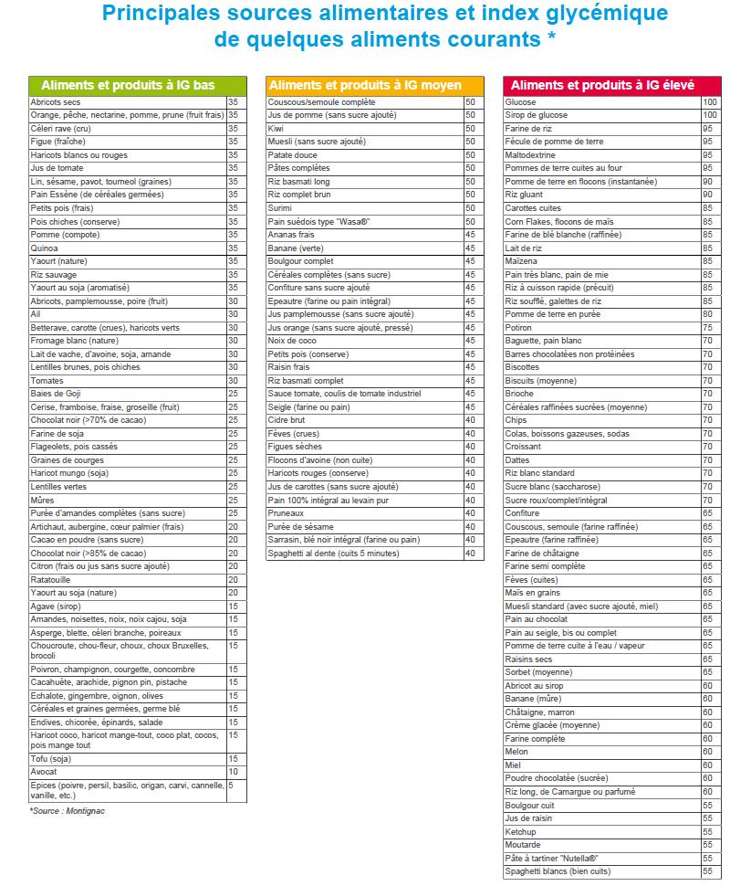 Tableau index lipidiques - Aliments riches en glucides ...