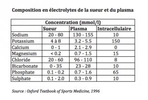 Composition en electrolytes