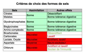 Critères de choix des formes de sels
