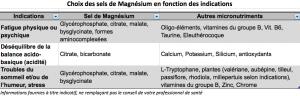 choix des sels de magnésium