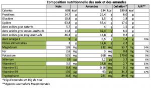 composition nutritionnelle amandes et noix.xlsx - copie