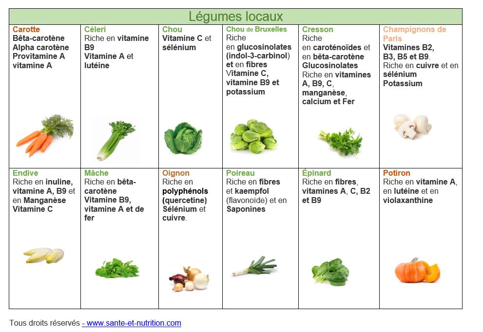 Les fruits et les l gumes du mois de janvier non class - Tableau des aliments riches en fibres ...
