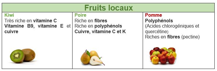 kiwi santé vitamine