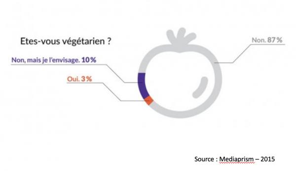 vegetarien-600x348