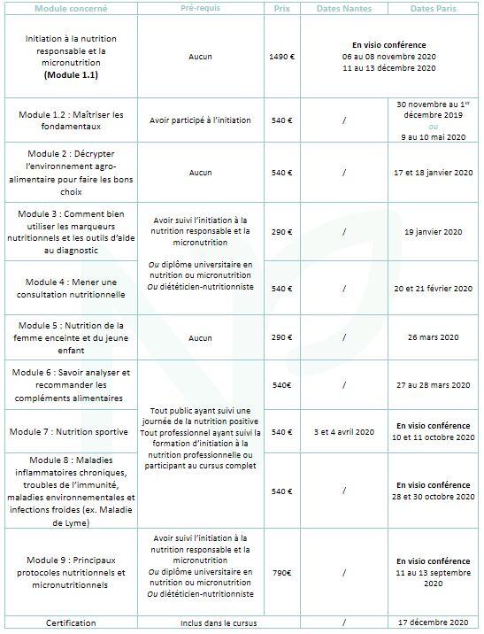 Tableau des formations 2020 de la Nutrition Positive