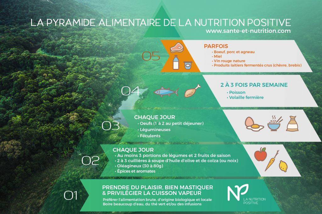 Pyramide nutrition positive