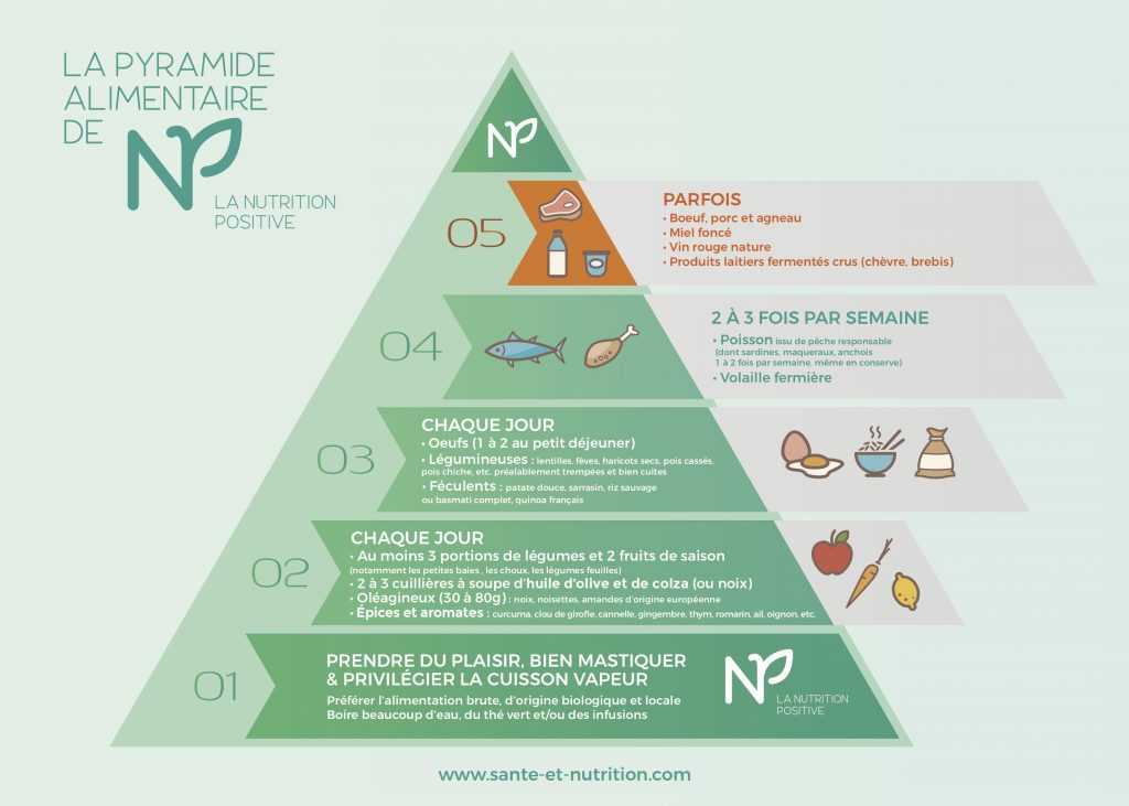Pyramide nutrition positive simple