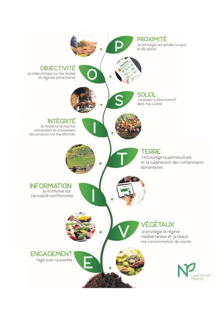 Charte du colibri de la nutrition