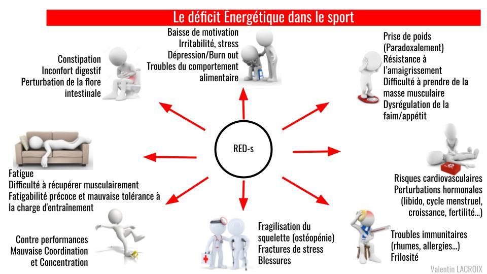 Le déficit énergétique dans le sport EN COURS