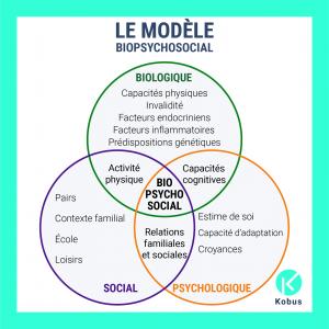 modèle biopsychosocial nutrition et psychologie